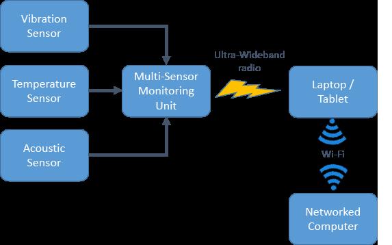 MSMU Solution - Automated Sensors